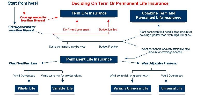 Variable Universal Life Insurance Quotes: Life Insurance Decision Chart